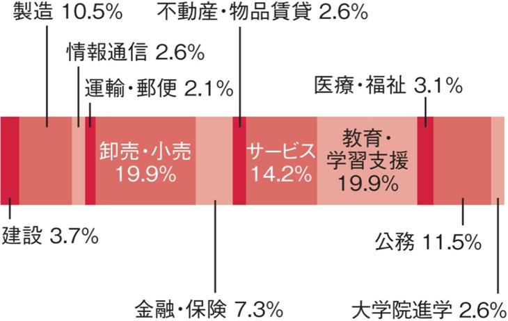 福岡大学スポーツ科学部スポーツ科学科 進路の割合図