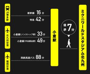 JR博多駅、福岡空港、北九州空港からミクニワールドスタジアム北九州までの所要時間の図